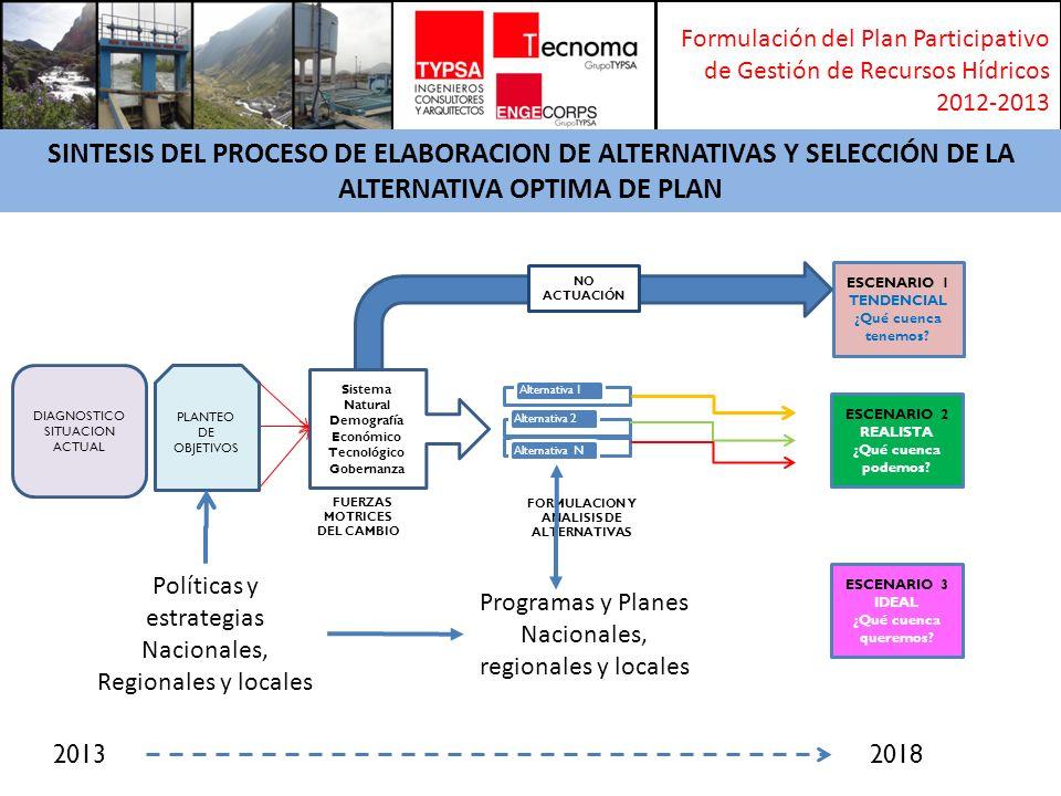 Formulación del Plan Participativo de Gestión de Recursos Hídricos 2012-2013 NacionalRegionalProvincial/Local POLITICA Y ESTRATEGIA DE RECURSOS HÍDRICOS (PLAN NACIONAL DE RECURSOS HÍDRICOS) Plan Desarrolla Concertado 2008-2021 Región Lima Plan De Acondicionamiento Territorial De La Provincia De Huaral 2009-2019 POLÍTICA NACIONAL DEL AMBIENTE 2009-2021 Plan Desarrollo Capacidades 2010 - 2012 Plan De Desarrollo Concertado 2008 – 2021 Provincia De Huaral POLÍTICAS DEL SECTOR SANEAMIENTO (PLAN NACIONAL DE SANEAMIENTO) Plan Desarrollo Concertado 2008 Plan De Desarrollo Urbano de La Ciudad De Huaral 2009-2019 POLITICA NACIONAL AGRARIAPlan Regional de Inversiones Plan De Desarrollo Urbano Del Distrito De Chancay 2008 – 2018 Plan Estratégico Institucional 2011 Municipalidad Distrital De Chancay