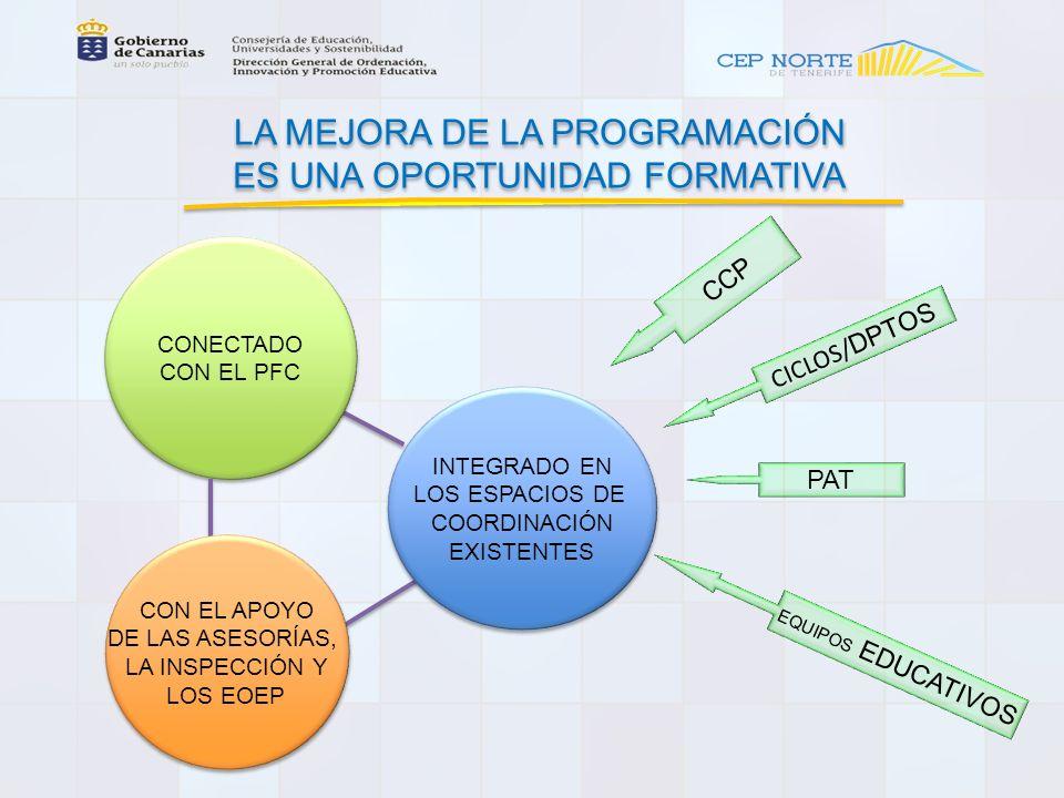 LA MEJORA DE LA PROGRAMACIÓN ES UNA OPORTUNIDAD FORMATIVA LA MEJORA DE LA PROGRAMACIÓN ES UNA OPORTUNIDAD FORMATIVA CCP CICLOS/ DPTOS PAT EQUIPOS EDUCATIVOS CONECTADO CON EL PFC CONECTADO CON EL PFC INTEGRADO EN LOS ESPACIOS DE COORDINACIÓN EXISTENTES INTEGRADO EN LOS ESPACIOS DE COORDINACIÓN EXISTENTES CON EL APOYO DE LAS ASESORÍAS, LA INSPECCIÓN Y LOS EOEP CON EL APOYO DE LAS ASESORÍAS, LA INSPECCIÓN Y LOS EOEP