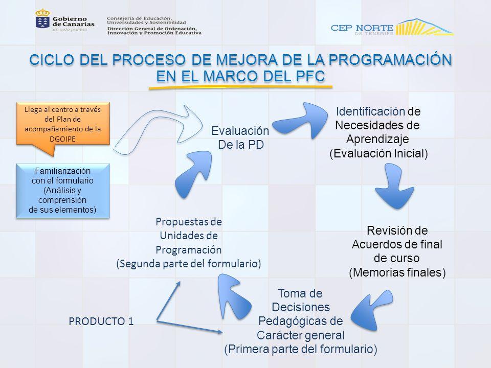 CICLO DEL PROCESO DE MEJORA DE LA PROGRAMACIÓN EN EL MARCO DEL PFC CICLO DEL PROCESO DE MEJORA DE LA PROGRAMACIÓN EN EL MARCO DEL PFC Evaluación De la PD Propuestas de Unidades de Programación (Segunda parte del formulario) Identificación de Necesidades de Aprendizaje (Evaluación Inicial) Revisión de Acuerdos de final de curso (Memorias finales) Toma de Decisiones Pedagógicas de Carácter general (Primera parte del formulario) Llega al centro a través del Plan de acompañamiento de la DGOIPE Familiarización con el formulario (Análisis y comprensión de sus elementos) Familiarización con el formulario (Análisis y comprensión de sus elementos) PRODUCTO 1