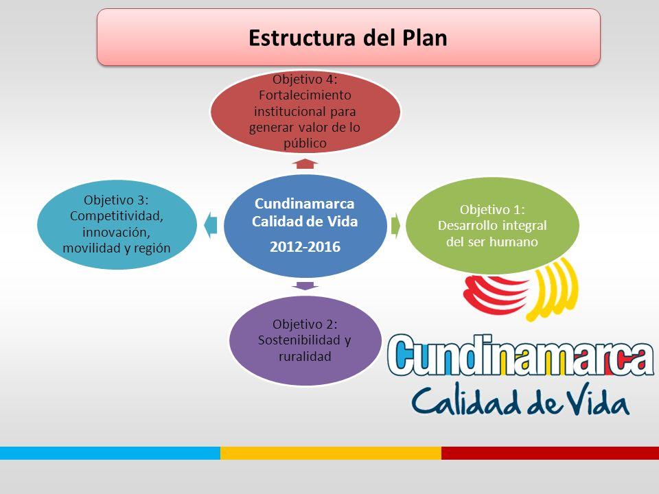 Cundinamarca Calidad de Vida 2012-2016 Objetivo 4: Fortalecimiento institucional para generar valor de lo público Objetivo 1: Desarrollo integral del