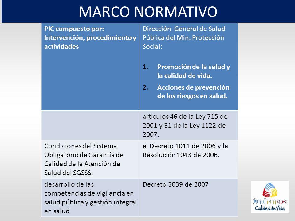 PIC compuesto por: Intervención, procedimiento y actividades Dirección General de Salud Pública del Min. Protección Social: 1.Promoción de la salud y