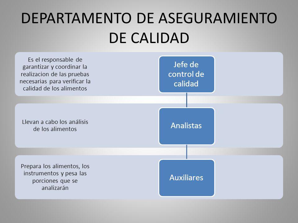 DEPARTAMENTO DE ASEGURAMIENTO DE CALIDAD Prepara los alimentos, los instrumentos y pesa las porciones que se analizarán Llevan a cabo los análisis de