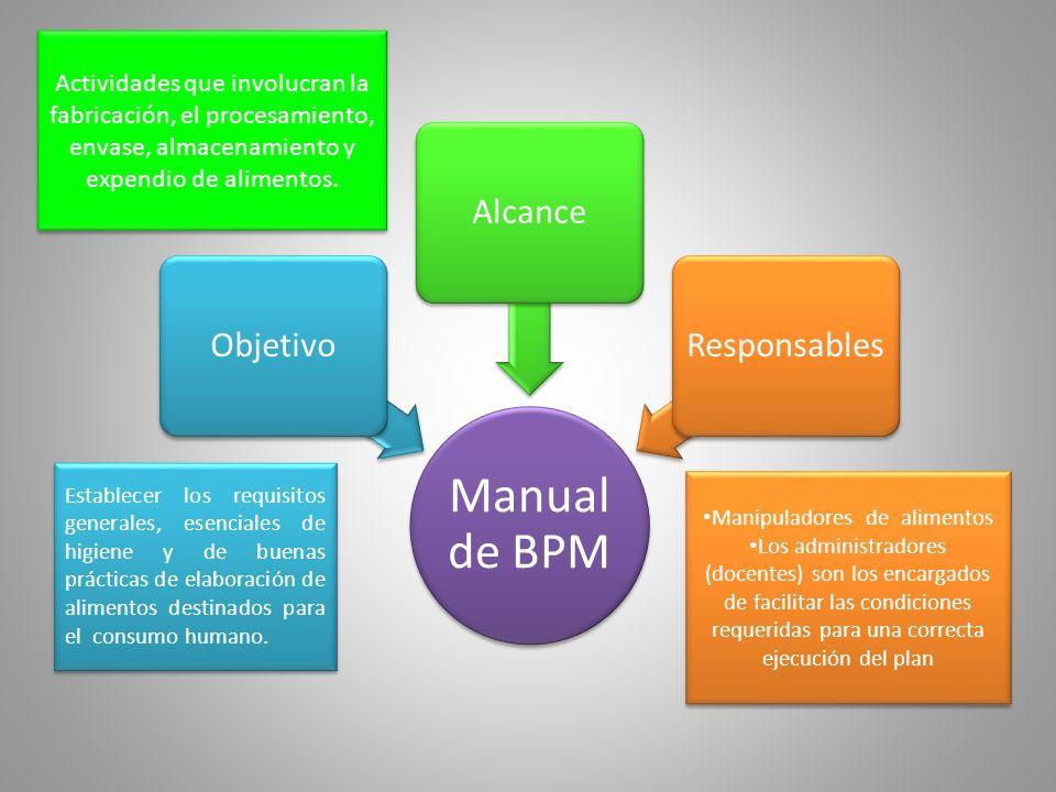 Manual de BPM ObjetivoAlcanceResponsables Establecer los requisitos generales, esenciales de higiene y de buenas prácticas de elaboración de alimentos