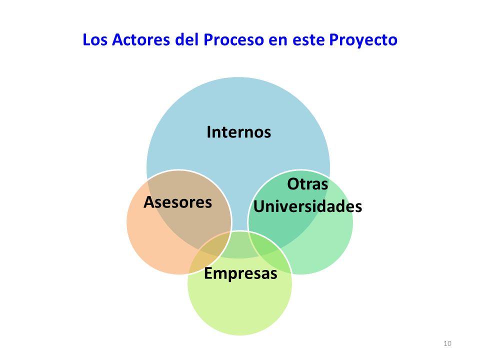Los Actores del Proceso en este Proyecto 10 Asesores Internos Otras Universidades Empresas