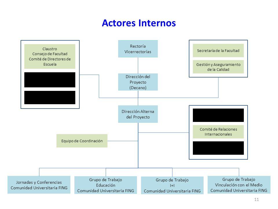 Actores Internos 11 Rectoría Vicerrectorías Dirección del Proyecto (Decano) Dirección Alterna del Proyecto Grupo de Trabajo Vinculación con el Medio C