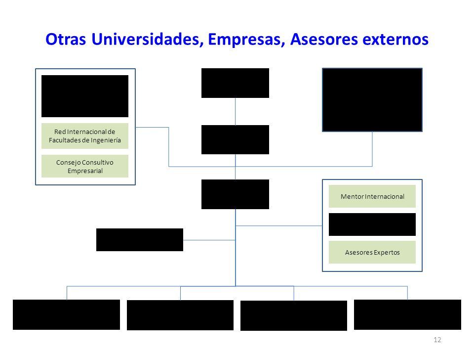 Otras Universidades, Empresas, Asesores externos 12 Rectoría Vicerrectorías Dirección del Proyecto (Decano) Dirección Alterna del Proyecto Grupo de Tr