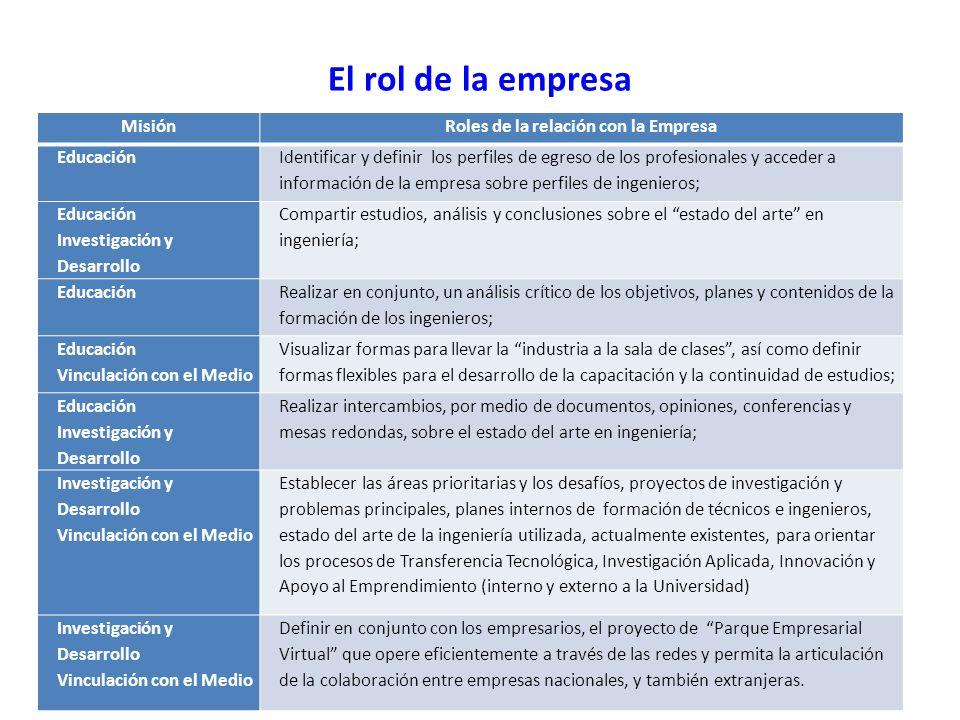 El rol de la empresa 16 MisiónRoles de la relación con la Empresa Educación Identificar y definir los perfiles de egreso de los profesionales y accede