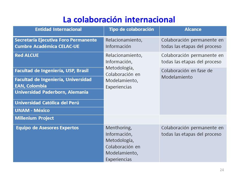 La colaboración internacional 24 Entidad InternacionalTipo de colaboraciónAlcance Secretaría Ejecutiva Foro Permanente Cumbre Académica CELAC-UE Relac