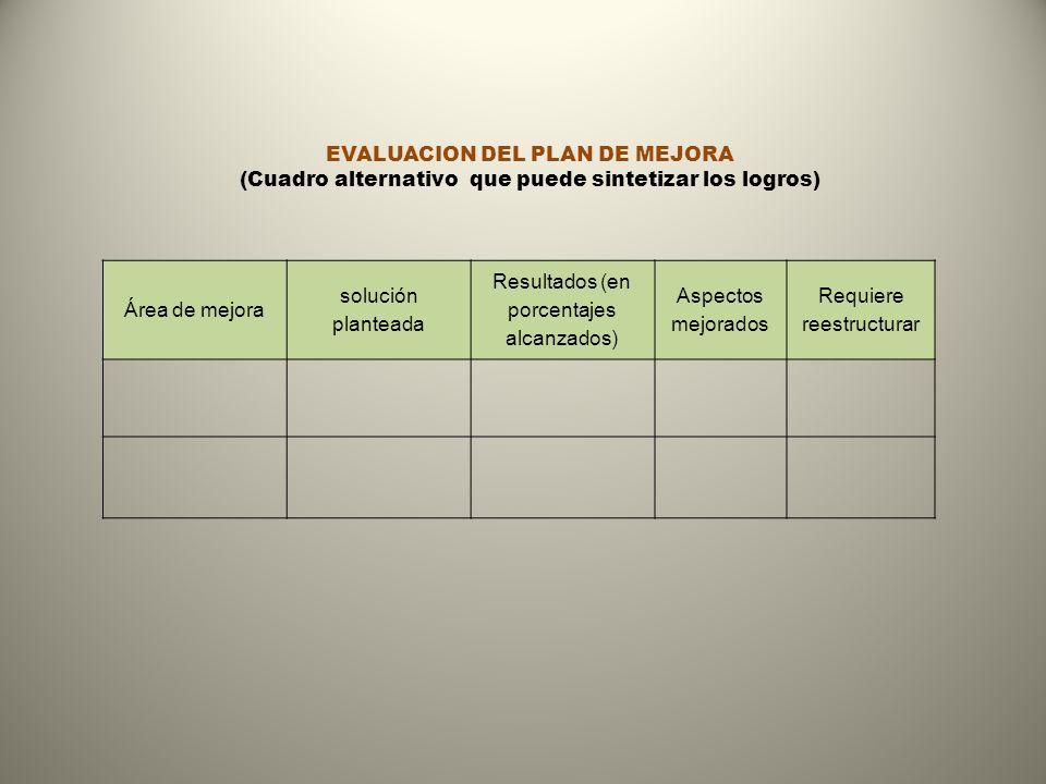 EVALUACION DEL PLAN DE MEJORA (Cuadro alternativo que puede sintetizar los logros) Área de mejora solución planteada Resultados (en porcentajes alcanz