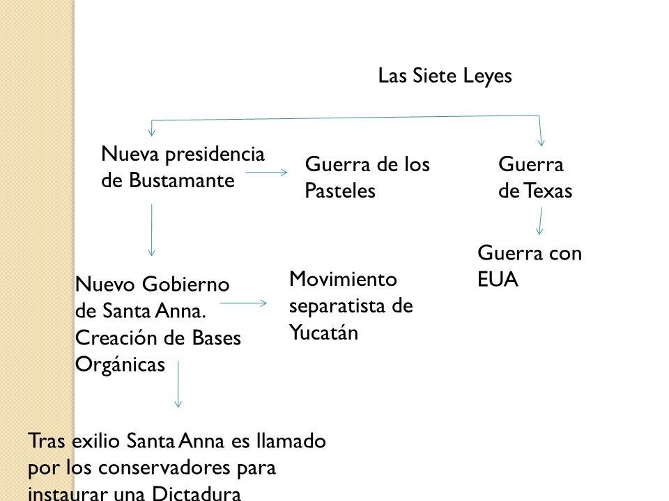 Las Siete Leyes Nueva presidencia de Bustamante Guerra de los Pasteles Guerra de Texas Nuevo Gobierno de Santa Anna. Creación de Bases Orgánicas Movim