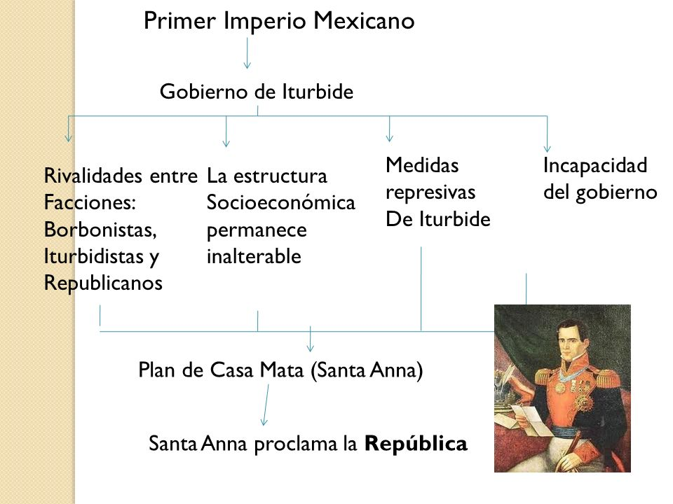 Primer Imperio Mexicano Gobierno de Iturbide Rivalidades entre Facciones: Borbonistas, Iturbidistas y Republicanos La estructura Socioeconómica perman