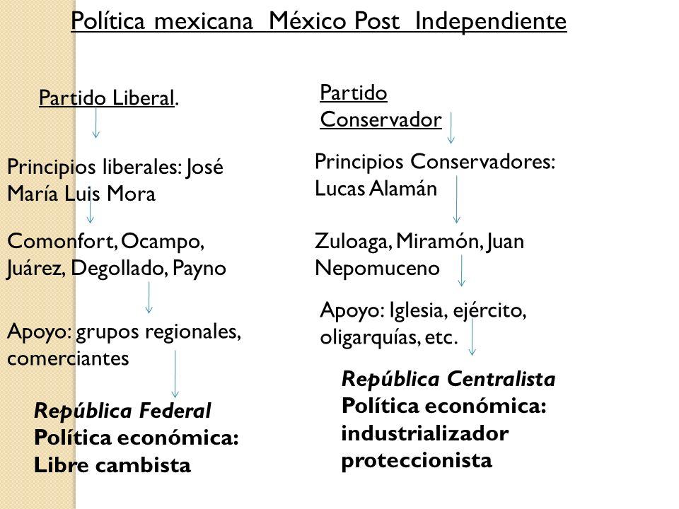 Política mexicana México Post Independiente Partido Liberal. Partido Conservador Principios liberales: José María Luis Mora Principios Conservadores: