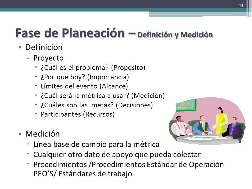 Fase de Planeación – Definición y Medición Definición Proyecto ¿Cuál es el problema? (Propósito) ¿Por qué hoy? (Importancia) Límites del evento (Alcan