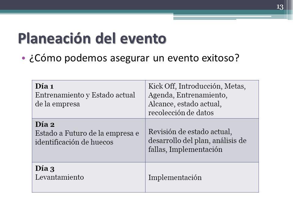 Planeación del evento ¿Cómo podemos asegurar un evento exitoso? Día 1 Entrenamiento y Estado actual de la empresa Kick Off, Introducción, Metas, Agend