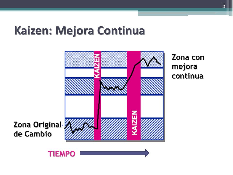 Kaizen: Mejora Continua Zona Original de Cambio Zona con mejora continua TIEMPO 5
