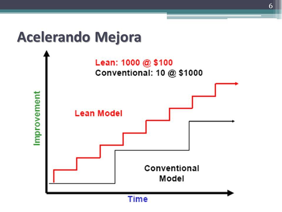 Preparar el Reporte Final Resultados Medibles Tabla de lado a lado, made/to be Mejoras consistentes medibles Resumen de beneficios financieros Distancia, espacio, tiempo, defectos, WIP 37