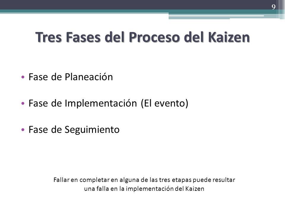 10 pasos del proceso Kaizen 1.Identificar y aclarar objetivos 2.Determinar metas 3.Documentar el estado actual de la empresa 4.Desarrollar el proyectados a futuro de la empresa 5.Crear una estrategia de implementación 6.Hacer un plan – Quién, Qué y Cuándo 7.Implementar 8.Revisar resultados 9.Documentar e implementar el plan de control 10.Confirmar y mantener resultados 10