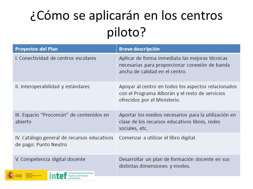 ¿Cómo se aplicarán en los centros piloto? Proyectos del PlanBreve descripción I. Conectividad de centros escolaresAplicar de forma inmediata las mejor