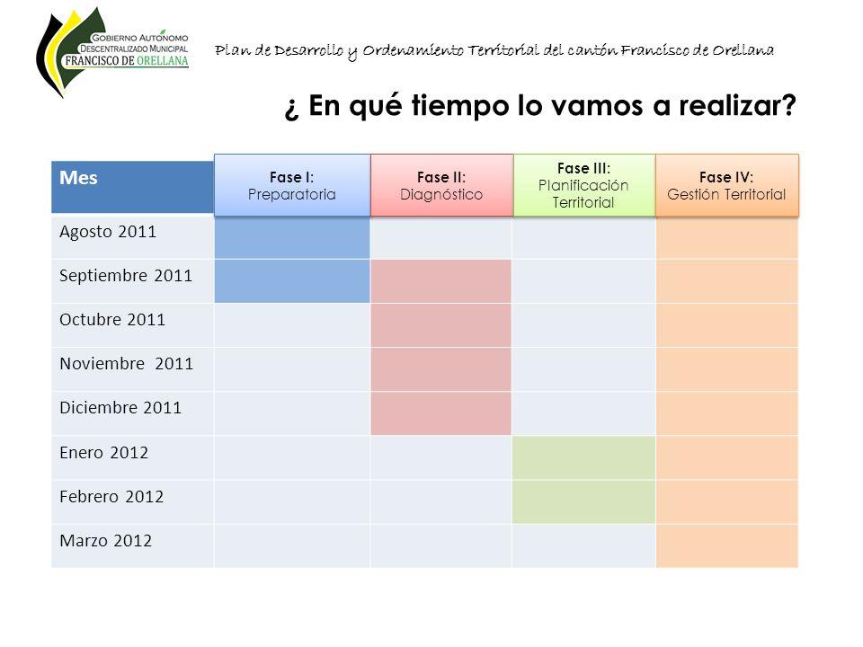 Mes Agosto 2011 Septiembre 2011 Octubre 2011 Noviembre 2011 Diciembre 2011 Enero 2012 Febrero 2012 Marzo 2012 Plan de Desarrollo y Ordenamiento Territ