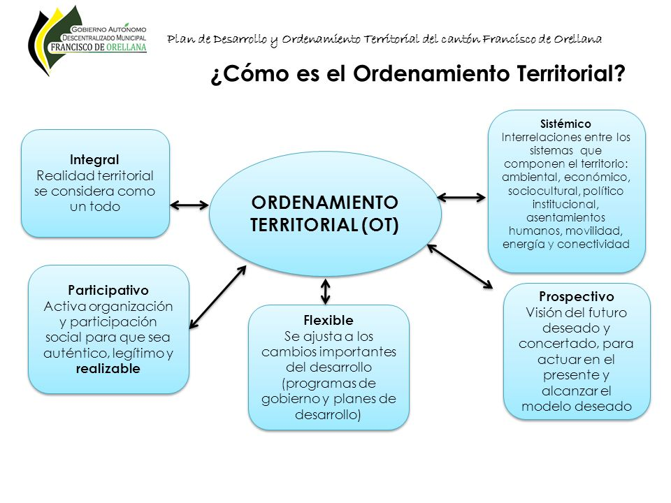 Plan de Desarrollo y Ordenamiento Territorial del cantón Francisco de Orellana ORDENAMIENTO TERRITORIAL (OT) Integral Realidad territorial se consider