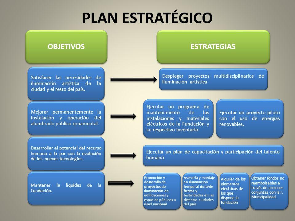 Promoción y desarrollo de proyectos de iluminación en edificaciones y espacios públicos a nivel nacional Alquiler de los elementos eléctricos de los q