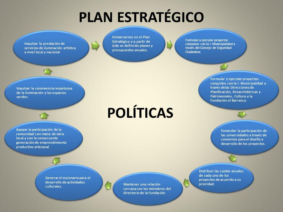 PLAN ESTRATÉGICO Enmarcarnos en el Plan Estratégico y a partir de éste se definirán planes y presupuestos anuales. Formular y ejecutar proyectos conju