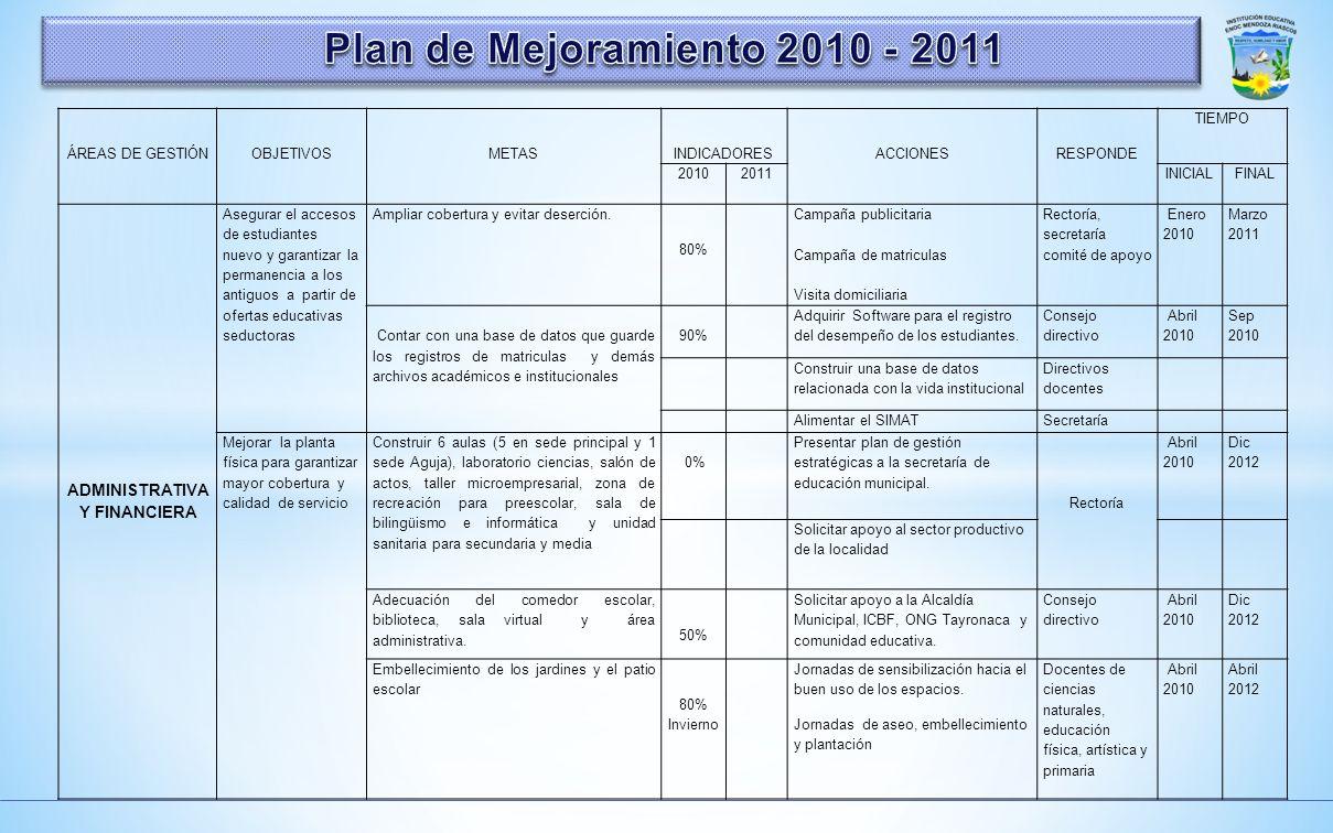 ÁREAS DE GESTIÓN OBJETIVOS METAS INDICADORES ACCIONES RESPONDE TIEMPO INICIALFINAL 20102011 ACADÉMICA Garantizar la ejecución de prácticas pedagógicas