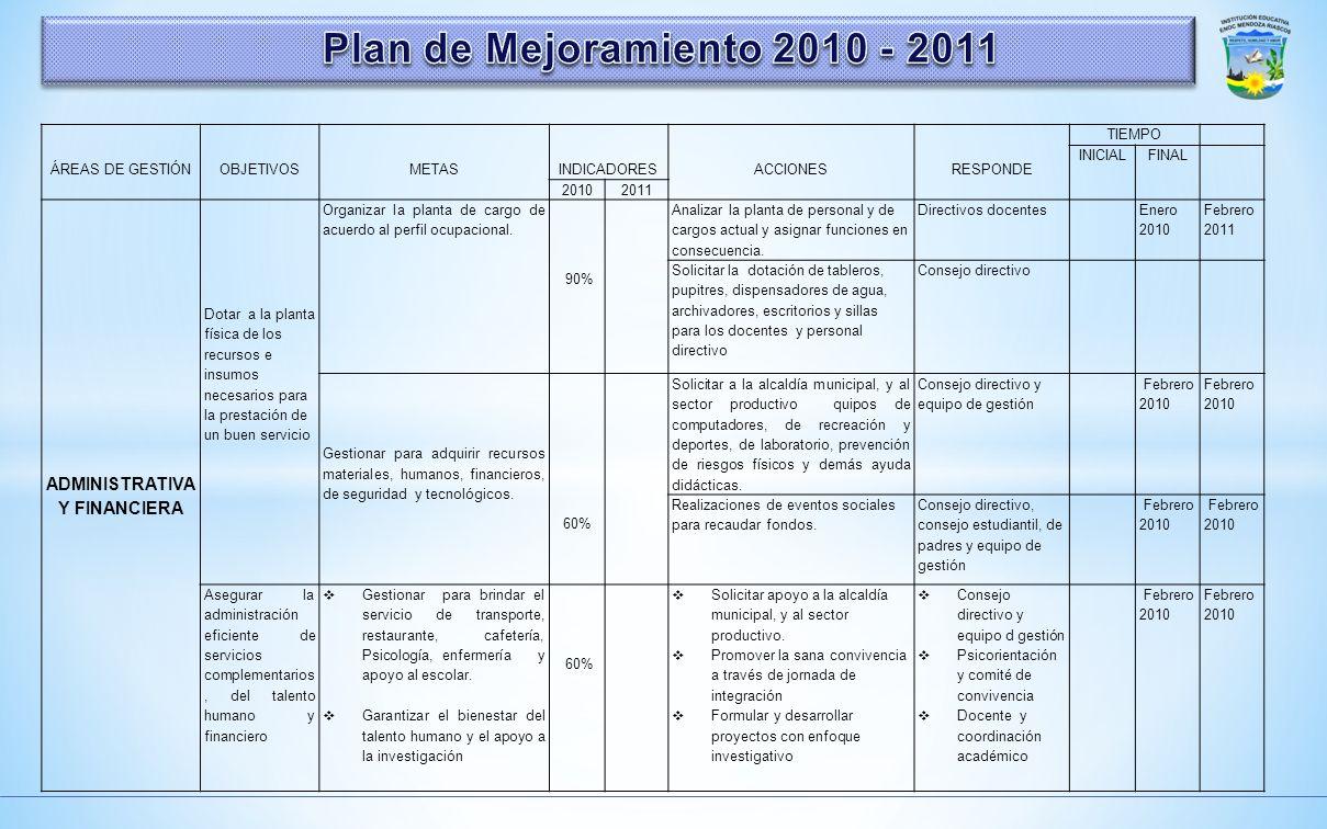 ÁREAS DE GESTIÓN OBJETIVOS METAS INDICADORES ACCIONES RESPONDE TIEMPO 2010 2011 INICIALFINAL ADMINISTRATIVA Y FINANCIERA Asegurar el accesos de estudi