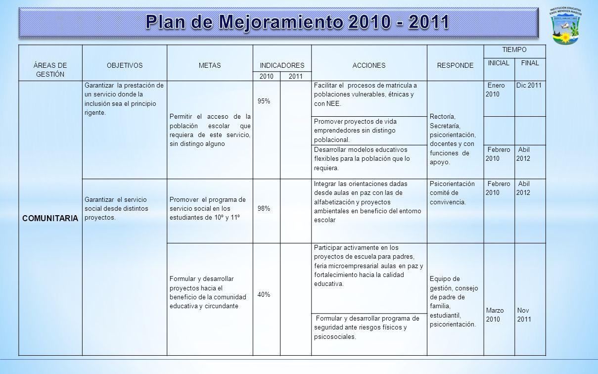 ÁREAS DE GESTIÓN OBJETIVOS METAS INDICADORES ACCIONES RESPONDE TIEMPO INICIALFINAL 20102011 ADMINISTRATIVA Y FINANCIERA Dotar a la planta física de lo