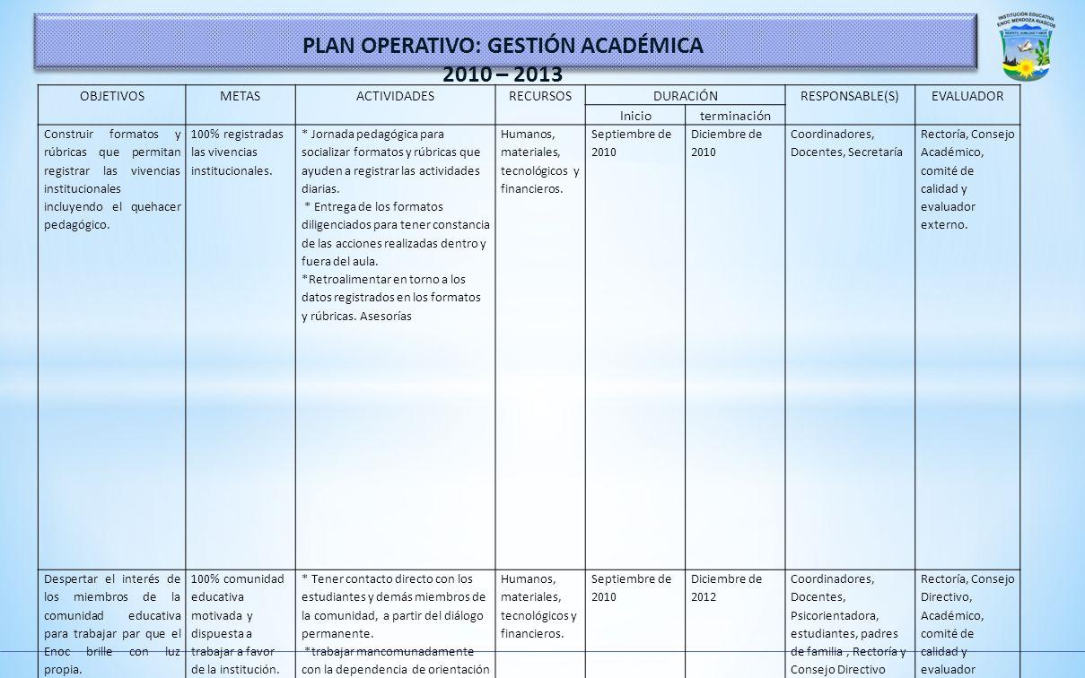 ÁREAS DE GESTIÓN OBJETIVOS METAS INDICADORES ACCIONES RESPONDE TIEMPO INICIALFINAL 20102011 COMUNITARIA Garantizar la prestación de un servicio donde