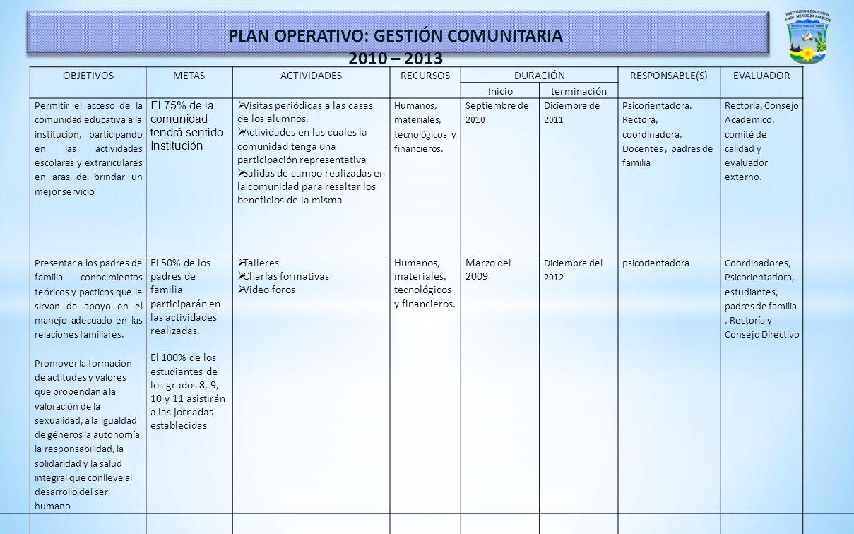 OBJETIVOSMETASACTIVIDADESRECURSOSDURACIÓNRESPONSABLE(S)EVALUADOR Inicioterminación Construir formatos y rúbricas que permitan registrar las vivencias