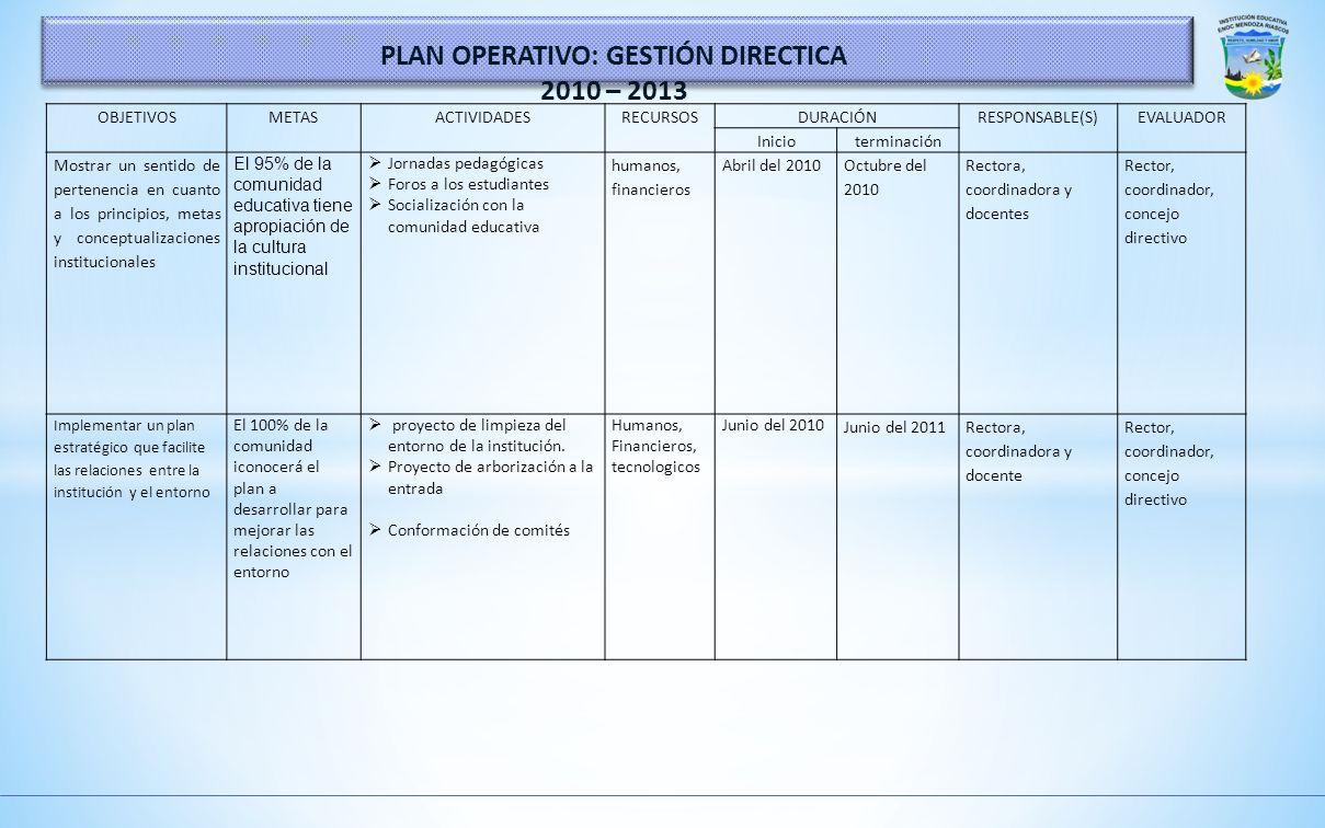 OBJETIVOSMETASACTIVIDADESRECURSOSDURACIÓNRESPONSABLE(S)EVALUADOR Inicioterminación Implementar el direccionamiento estratégico en la comunidad educati