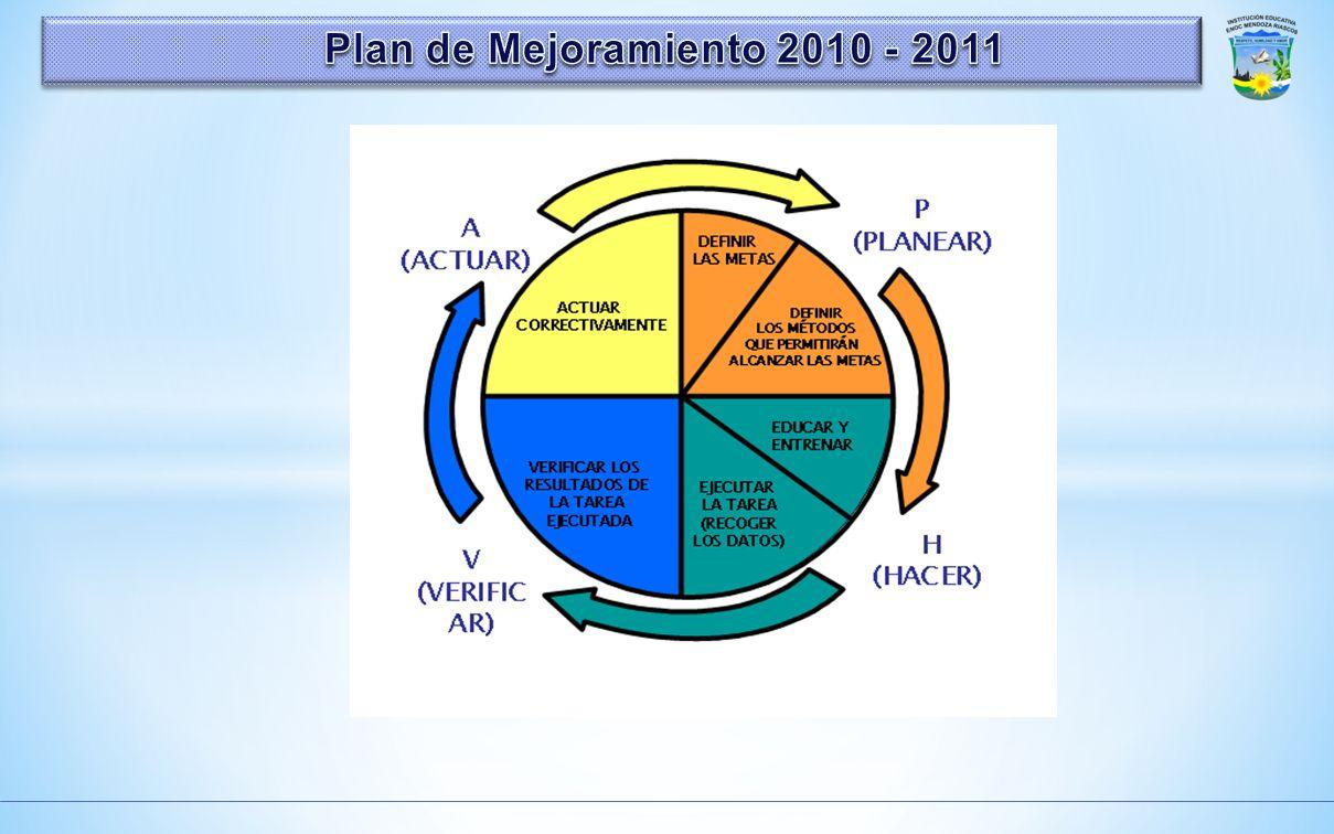 Momentos Autoverificación Factores intrínsecos y extrínsecos por cada área de gestión Alcance de los objetivos institucionales Autodiagnóstico Posible