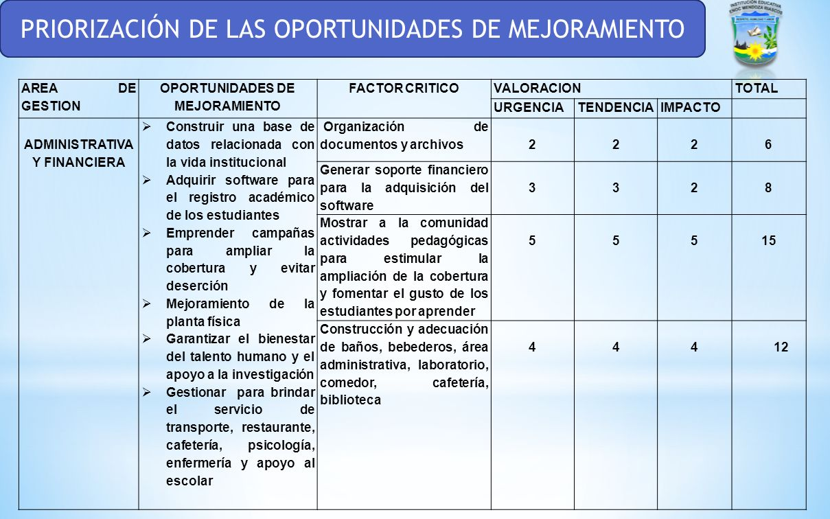 PRIORIZACIÓN DE LAS OPORTUNIDADES DE MEJORAMIENTO AREA DE GESTION OPORTUNIDADES DE MEJORAMIENTO FACTOR CRITICOVALORACIONTOTAL URGENCIATENDENCIAIMPACTO ADMINISTRATIVA Y FINANCIERA Construir una base de datos relacionada con la vida institucional Adquirir software para el registro académico de los estudiantes Emprender campañas para ampliar la cobertura y evitar deserción Mejoramiento de la planta física Garantizar el bienestar del talento humano y el apoyo a la investigación Gestionar para brindar el servicio de transporte, restaurante, cafetería, psicología, enfermería y apoyo al escolar Organización de documentos y archivos2226 Generar soporte financiero para la adquisición del software 3328 Mostrar a la comunidad actividades pedagógicas para estimular la ampliación de la cobertura y fomentar el gusto de los estudiantes por aprender 55515 Construcción y adecuación de baños, bebederos, área administrativa, laboratorio, comedor, cafetería, biblioteca 444 12