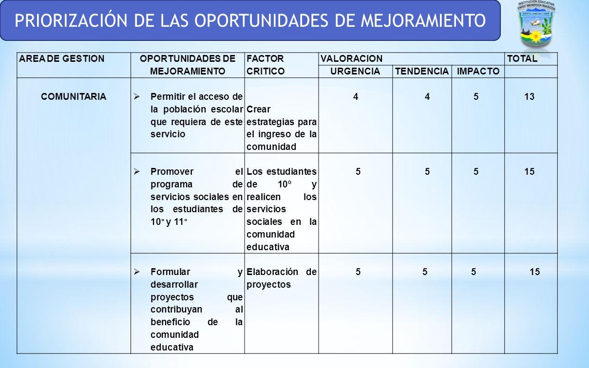 PRIORIZACIÓN DE LAS OPORTUNIDADES DE MEJORAMIENTO AREA DE GESTION OPORTUNIDADES DE MEJORAMIENTO FACTOR CRITICOVALORACIONTOTAL URGENCIATENDENCIAIMPACTO