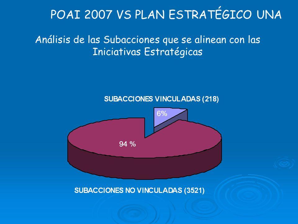 POAI 2007 VS PLAN ESTRATÉGICO UNA Análisis de las Subacciones que se alinean con las Iniciativas Estratégicas 6% 94 %