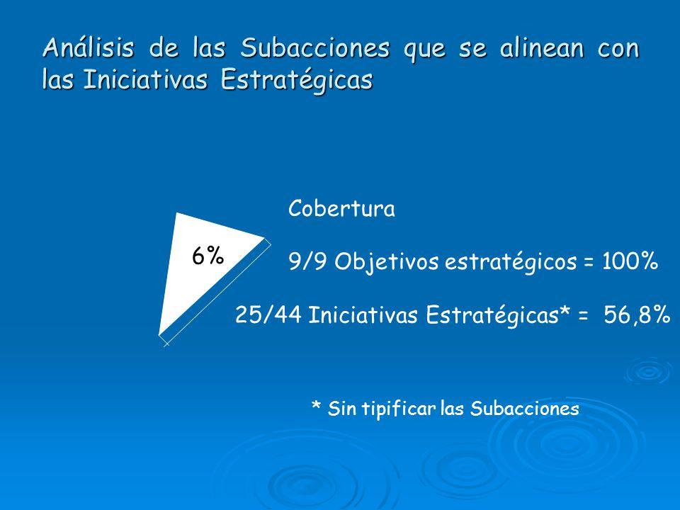 Análisis de las Subacciones que se alinean con las Iniciativas Estratégicas Cobertura 6% 9/9 Objetivos estratégicos = 100% 25/44 Iniciativas Estratégi