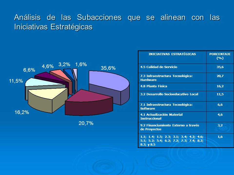35,6% 20,7% 11,5% 16,2% 4,6% 6,6% 3,2%1,6% Análisis de las Subacciones que se alinean con las Iniciativas Estratégicas INICIATIVAS ESTRATÉGICASPORCENT