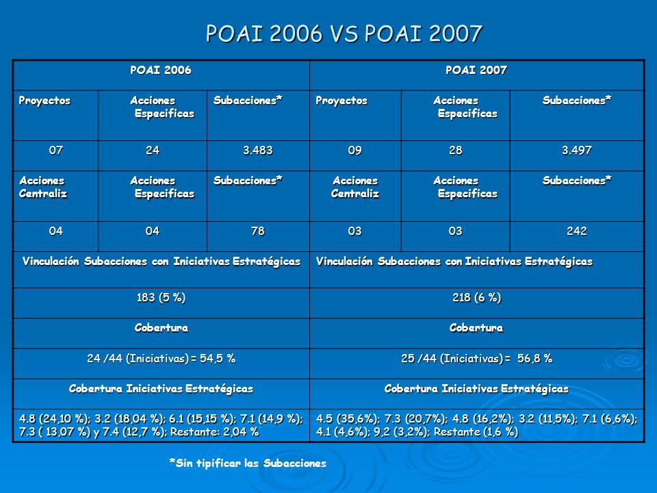 POAI 2006 VS POAI 2007 POAI 2006 POAI 2007 Proyectos Acciones Especificas Subacciones*Proyectos Subacciones* 07243.48309283.497 AccionesCentraliz Suba