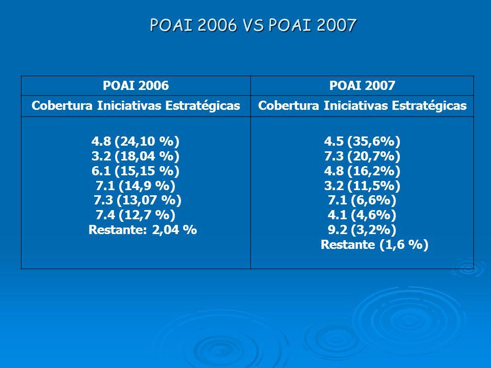 POAI 2006POAI 2007 Cobertura Iniciativas Estratégicas 4.8 (24,10 %) 3.2 (18,04 %) 6.1 (15,15 %) 7.1 (14,9 %) 7.3 (13,07 %) 7.4 (12,7 %) Restante: 2,04
