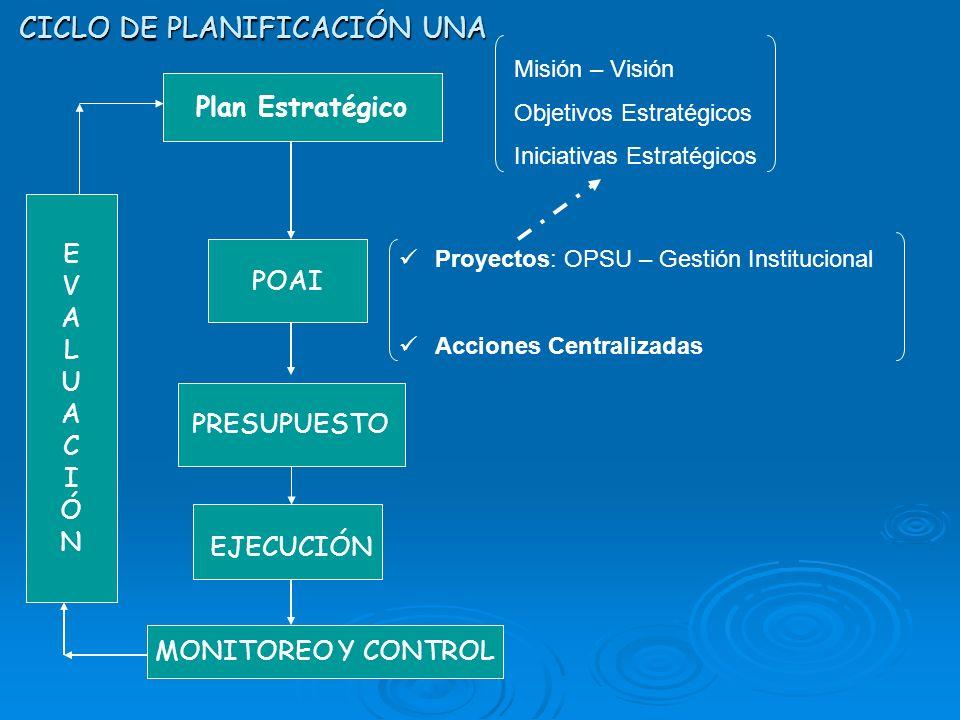 CICLO DE PLANIFICACIÓN UNA Plan Estratégico Misión – Visión Objetivos Estratégicos Iniciativas Estratégicos POAI Proyectos: OPSU – Gestión Institucion