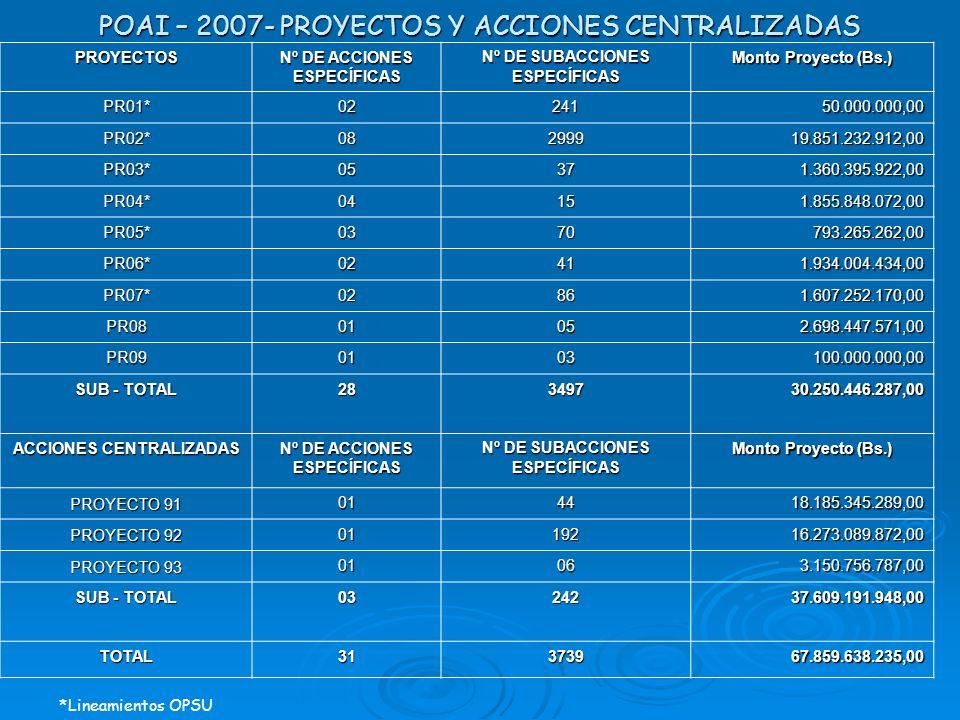 POAI – 2007- PROYECTOS Y ACCIONES CENTRALIZADAS *Lineamientos OPSU PROYECTOS Nº DE ACCIONES ESPECÍFICAS Nº DE SUBACCIONES ESPECÍFICAS Monto Proyecto (