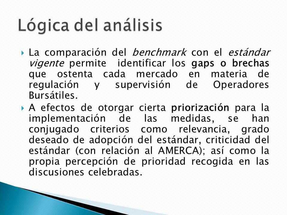 La comparación del benchmark con el estándar vigente permite identificar los gaps o brechas que ostenta cada mercado en materia de regulación y supervisión de Operadores Bursátiles.