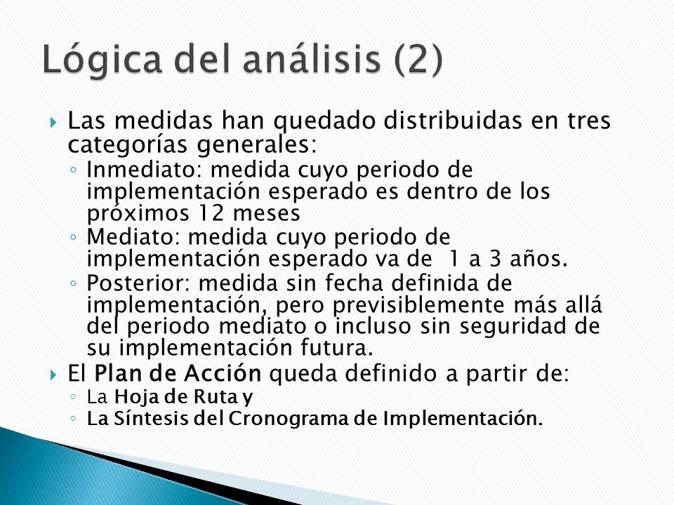 Las medidas han quedado distribuidas en tres categorías generales: Inmediato: medida cuyo periodo de implementación esperado es dentro de los próximos 12 meses Mediato: medida cuyo periodo de implementación esperado va de 1 a 3 años.