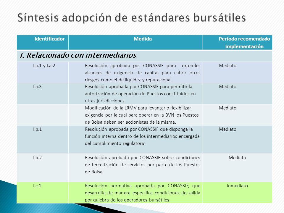 IdentificadorMedida Periodo recomendado implementación I.