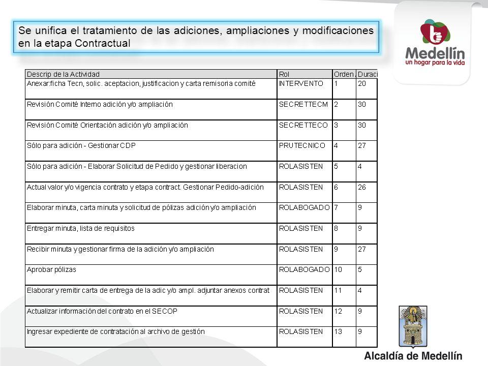 Se unifica el tratamiento de las adiciones, ampliaciones y modificaciones en la etapa Contractual