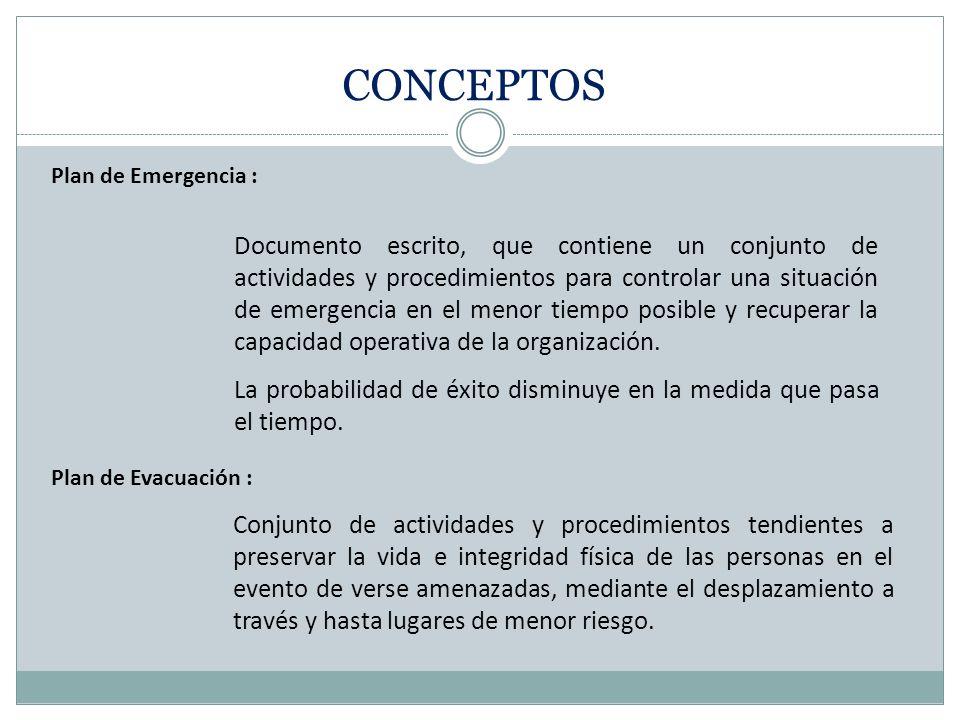 Plan de Emergencia : Documento escrito, que contiene un conjunto de actividades y procedimientos para controlar una situación de emergencia en el menor tiempo posible y recuperar la capacidad operativa de la organización.