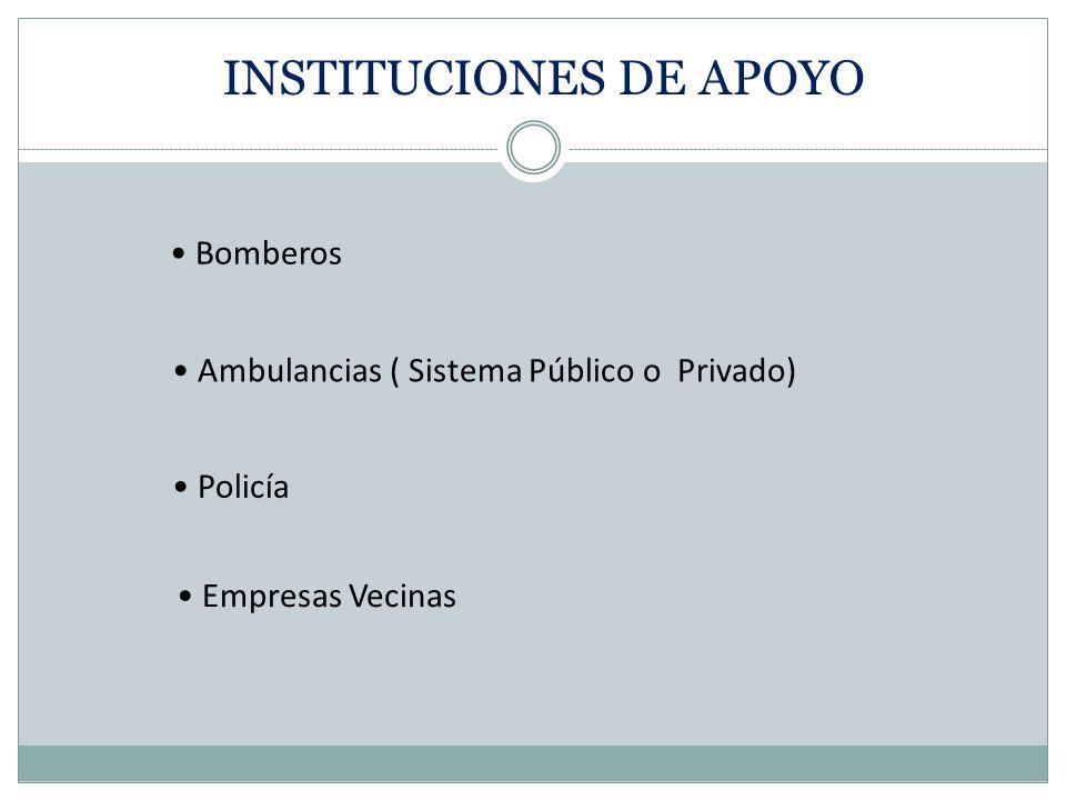 Ambulancias ( Sistema Público o Privado) Bomberos Policía Empresas Vecinas INSTITUCIONES DE APOYO