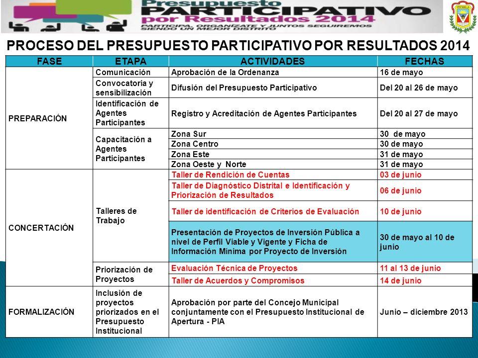 PROCESO DEL PRESUPUESTO PARTICIPATIVO POR RESULTADOS 2014 FASEETAPAACTIVIDADESFECHAS PREPARACIÓN ComunicaciónAprobación de la Ordenanza16 de mayo Conv