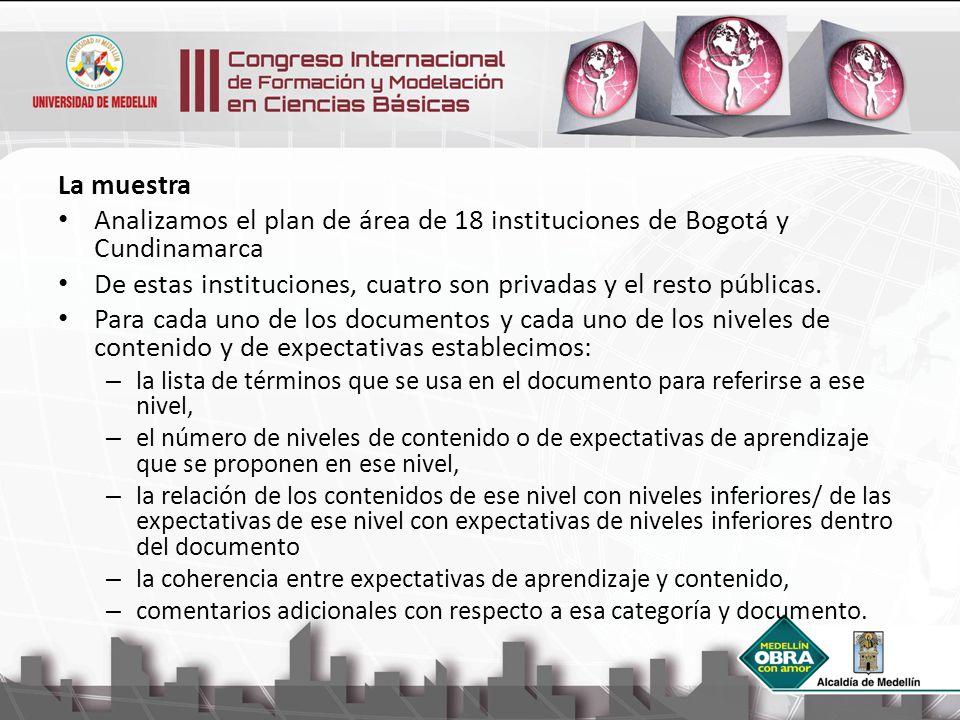 La muestra Analizamos el plan de área de 18 instituciones de Bogotá y Cundinamarca De estas instituciones, cuatro son privadas y el resto públicas. Pa
